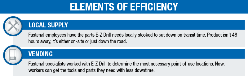 ELEMENTS OF EFFICIENCY: VENDING - Fastenal specialists worked with E-Z Drill to determine the most necessary point-of-use locations. Now, workers can get the tools and parts they need with less downtime. LOCAL SUPPLY - Fastenal employees have the parts E-Z Drill needs locally stocked to cut down on transit time. Product isn't 48 hours away, it's either on-site or just down the road.